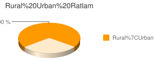 Ratlam census population